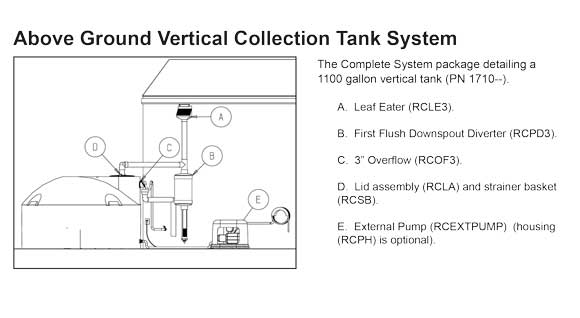 Above Ground Cistern Tank Collection System