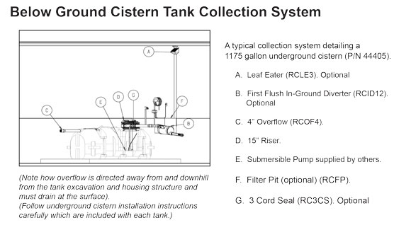 Below Ground Cistern Tank Collection System